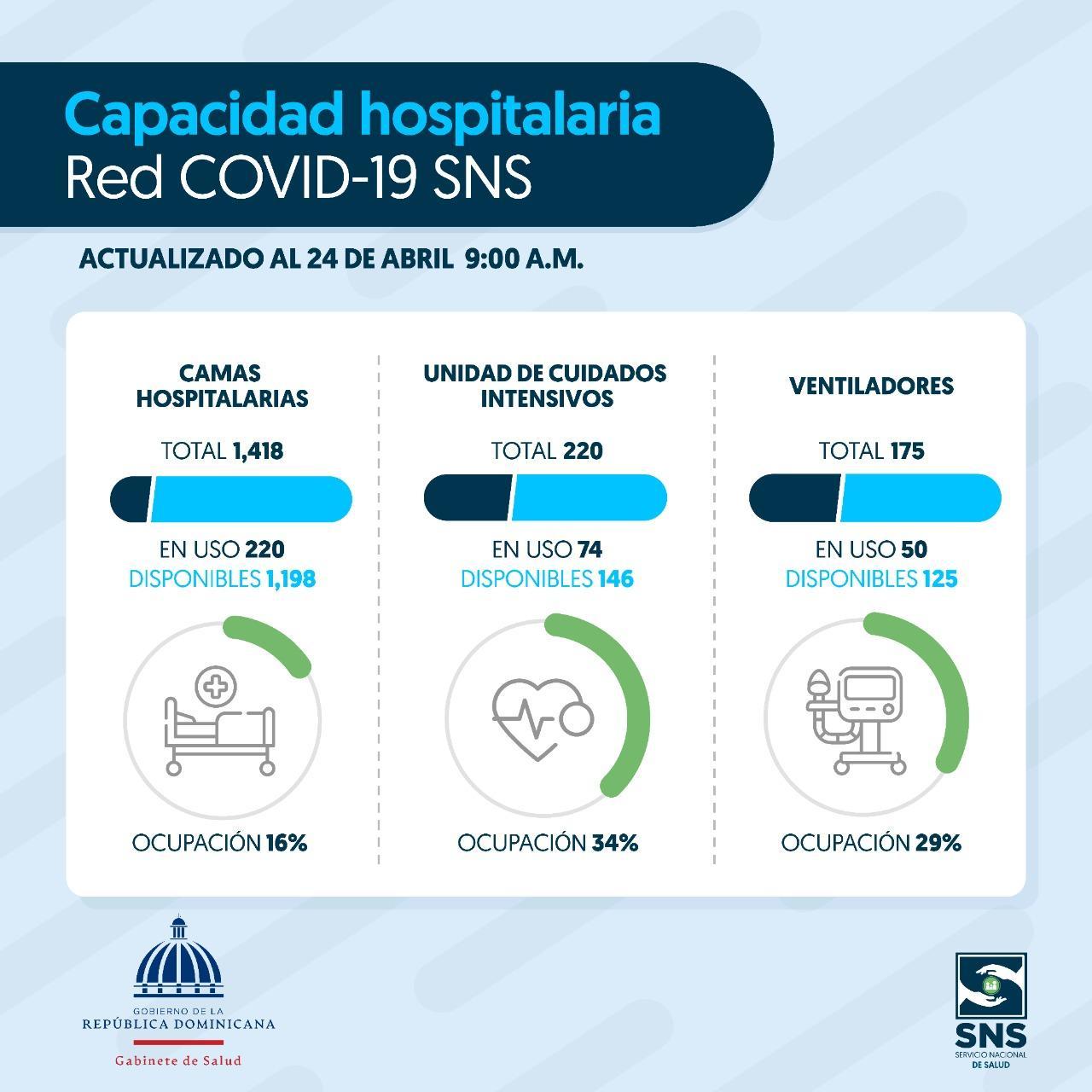 Hospitales públicos registran 84% camas disponibles para atención COVID-19 a nivel nacional